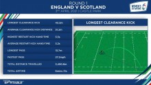 Smart ball technology for Women's six nations championship